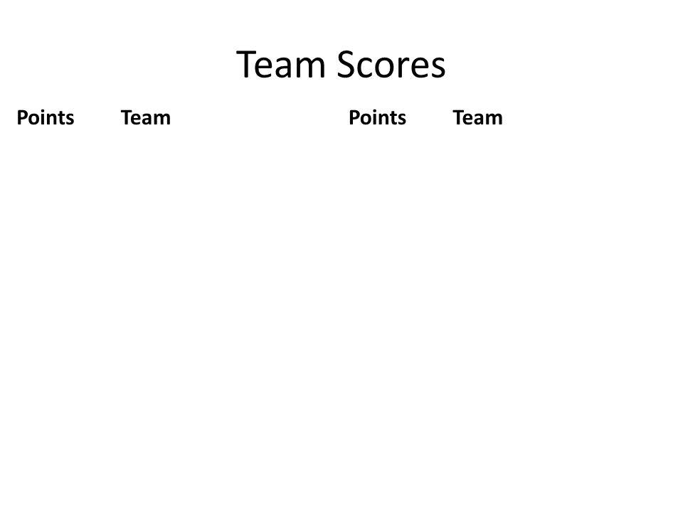 Team Scores PointsTeamPointsTeam