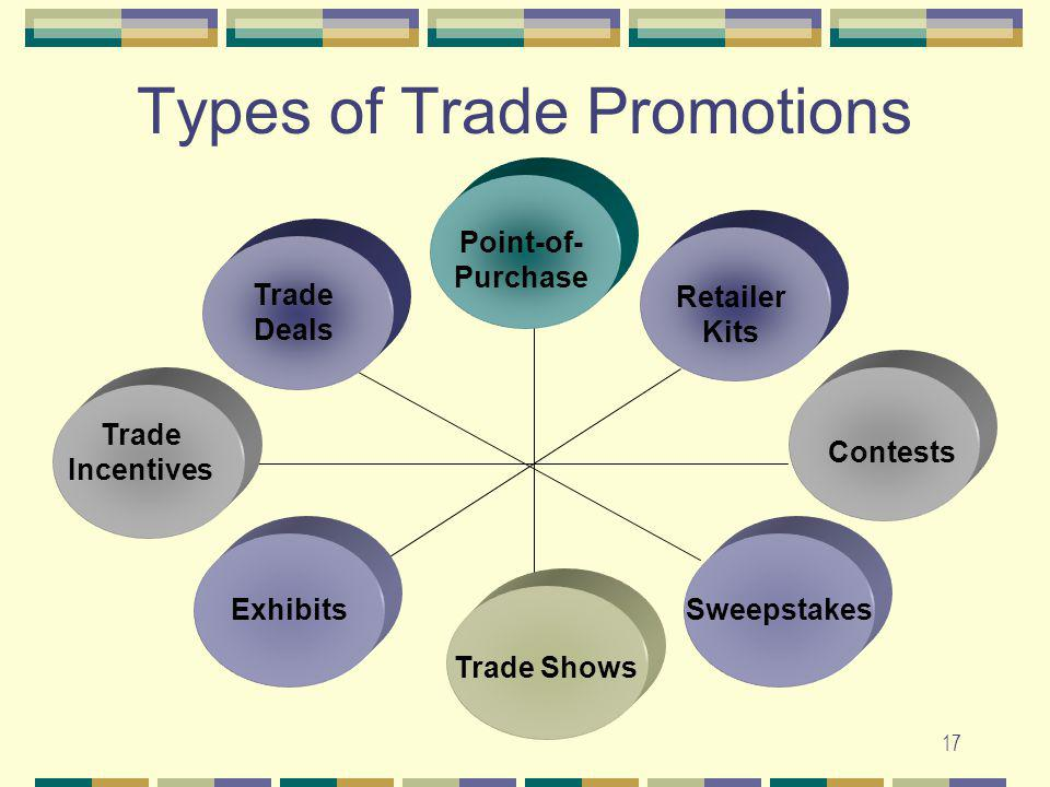 17 Point-of- Purchase Retailer Kits Contests Sweepstakes Trade Shows Types of Trade Promotions Exhibits Trade Incentives Trade Deals