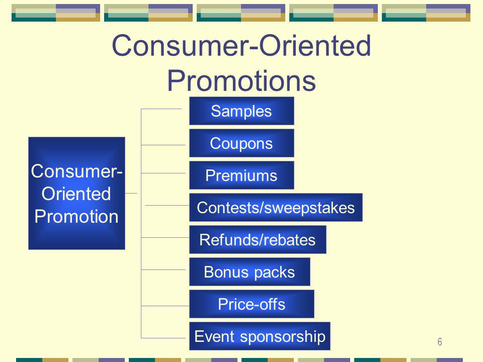 6 Consumer-Oriented Promotions Consumer- Oriented Promotion Samples Coupons Premiums Contests/sweepstakes Refunds/rebates Bonus packs Price-offs Event