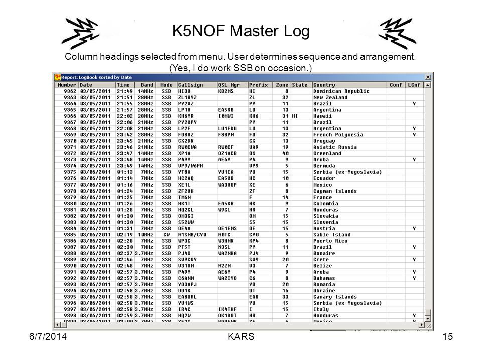 6/7/2014KARS15 K5NOF Master Log Column headings selected from menu. User determines sequence and arrangement. (Yes, I do work SSB on occasion.)