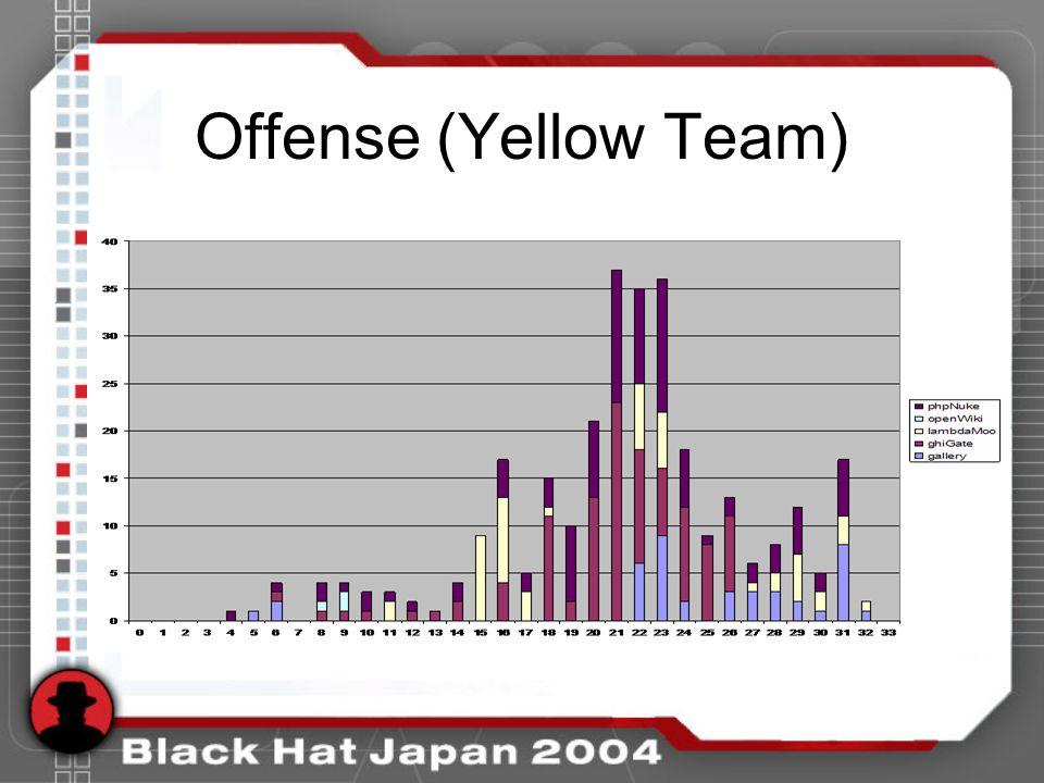 Offense (Yellow Team)