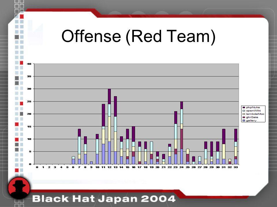 Offense (Red Team)
