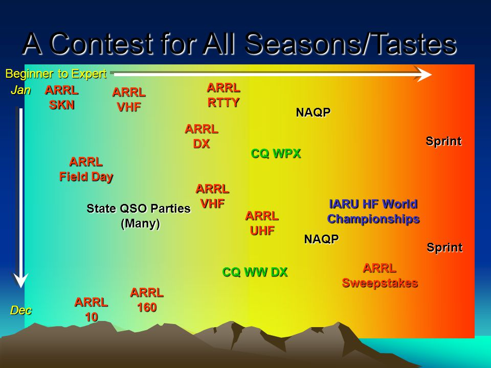 A Contest for All Seasons/Tastes ARRL Field Day ARRL Field Day ARRL SKN ARRL SKN ARRL DX NAQP Sprint CQ WW DX ARRL 160 ARRL 10 State QSO Parties (Many