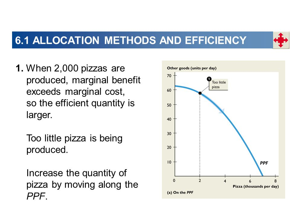 1. When 2,000 pizzas are produced, marginal benefit exceeds marginal cost, so the efficient quantity is larger. Too little pizza is being produced. In