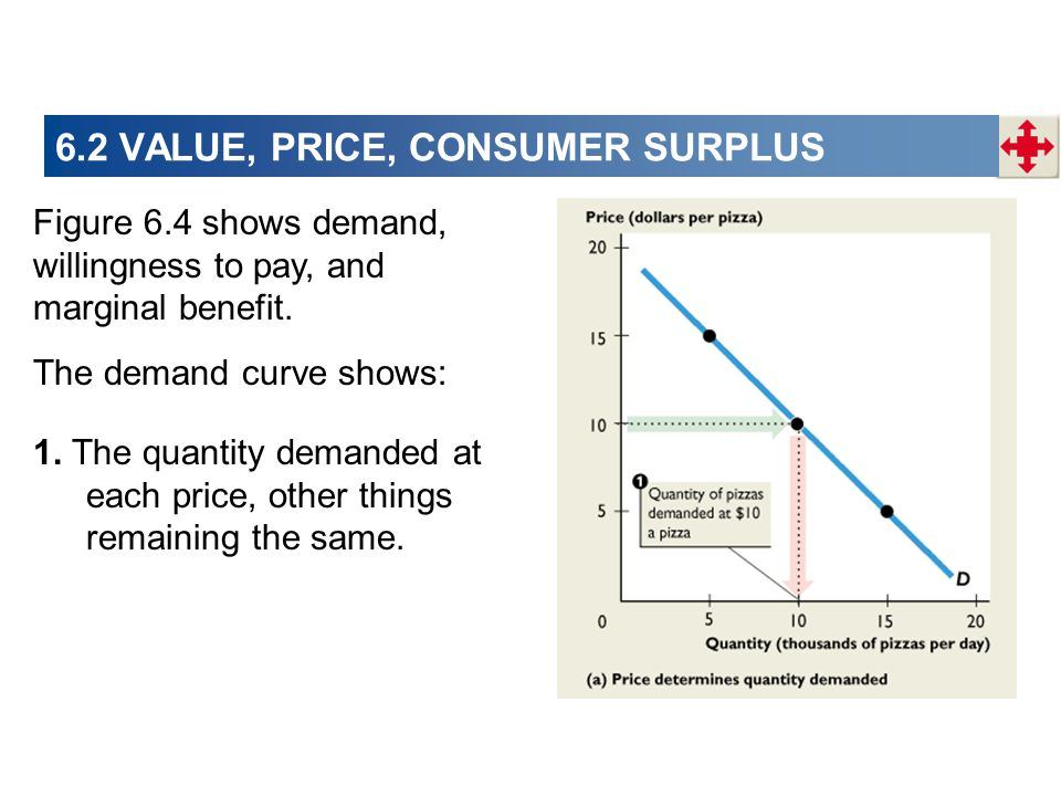 6.2 VALUE, PRICE, CONSUMER SURPLUS The demand curve shows: 1. The quantity demanded at each price, other things remaining the same. Figure 6.4 shows d