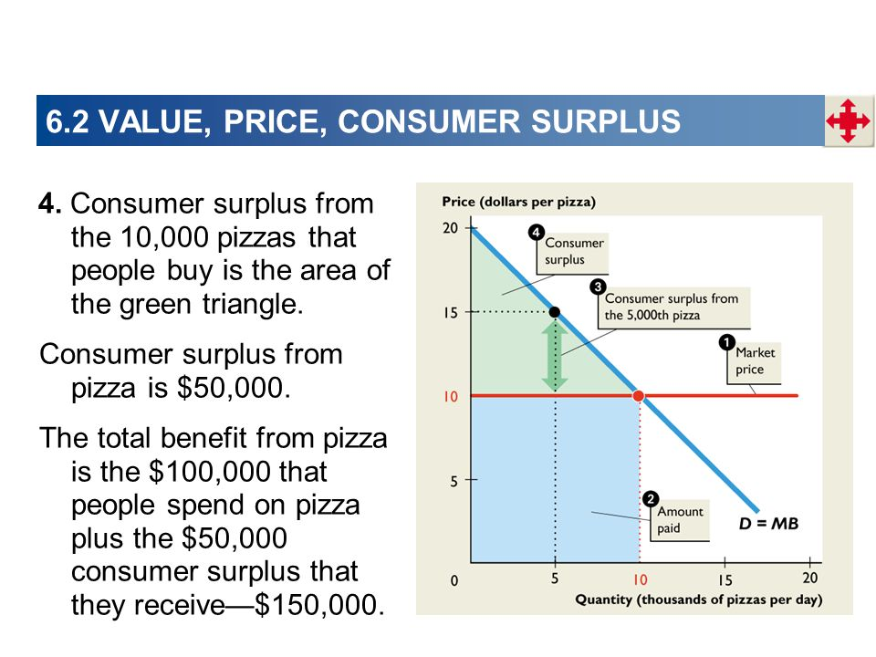 6.2 VALUE, PRICE, CONSUMER SURPLUS 4. Consumer surplus from the 10,000 pizzas that people buy is the area of the green triangle. Consumer surplus from