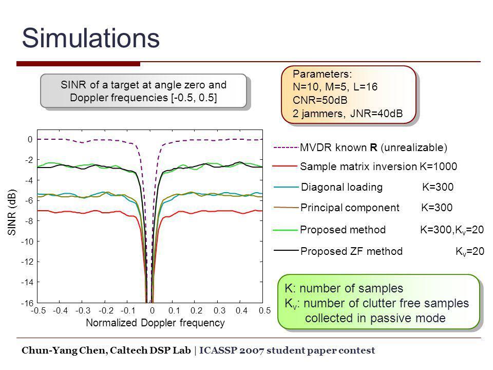 Proposed method K=300,K v =20 Simulations MVDR known R (unrealizable) Proposed ZF method K v =20 Sample matrix inversion K=1000 Diagonal loading K=300