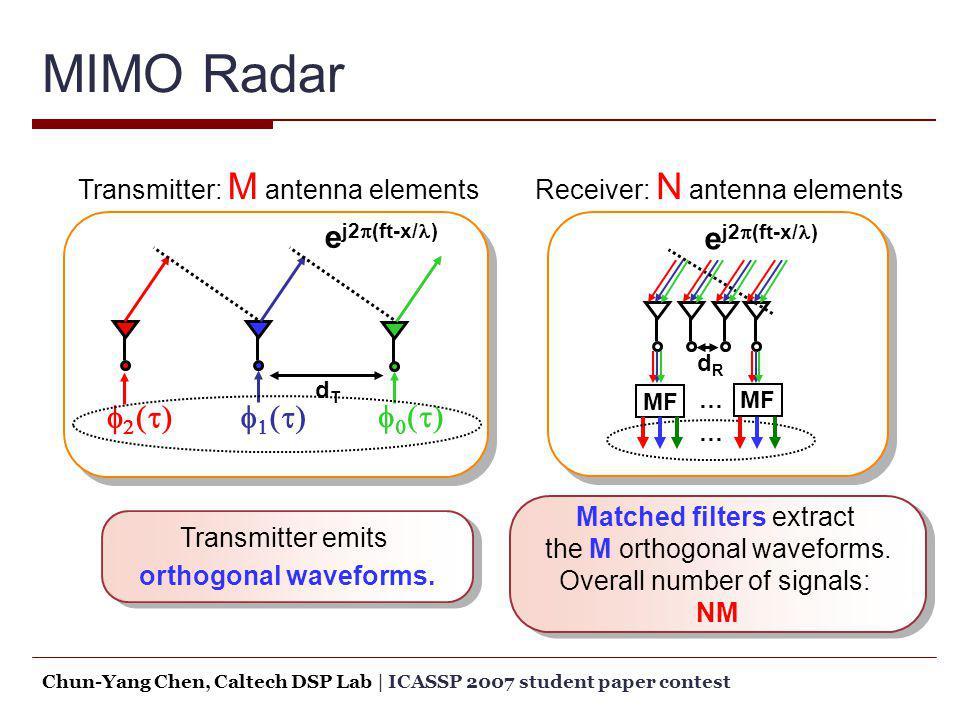 MIMO Radar dTdT e j2 (ft-x/ ) dRdR e j2 (ft-x/ ) MF … … Transmitter emits orthogonal waveforms. Transmitter emits orthogonal waveforms. Matched filter