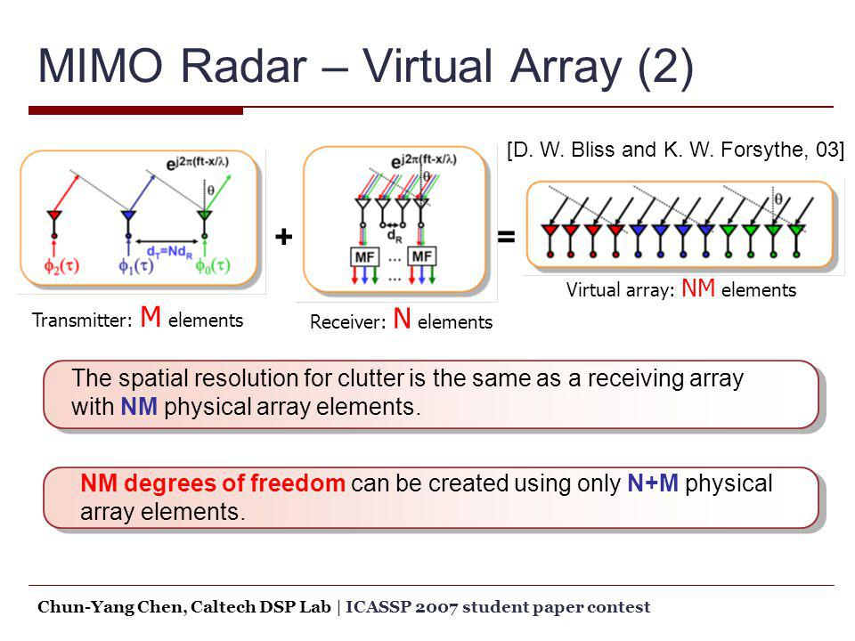 MIMO Radar – Virtual Array (2) Receiver: N elements Virtual array: NM elements Transmitter: M elements += [D. W. Bliss and K. W. Forsythe, 03] The spa