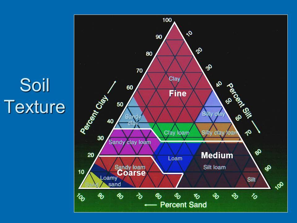 Soil Texture Fine Medium Coarse