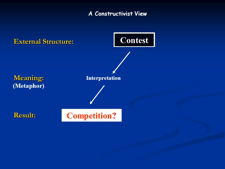 External Structure: Meaning:Result: Contest Interpretation Competition.