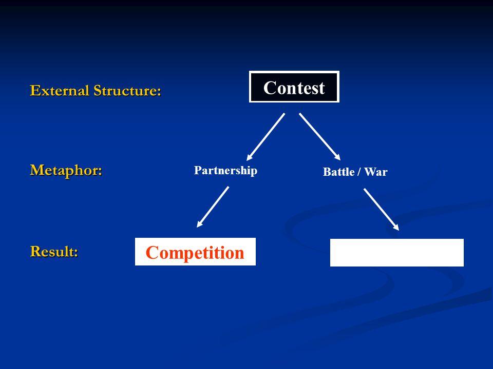 External Structure: Metaphor:Result: Contest Partnership Competition Battle / War Decompetition