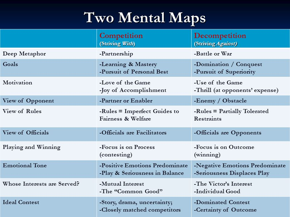 Two Mental Maps Competition (Striving With) Decompetition (Striving Against) Deep Metaphor-Partnership-Battle or War Goals-Learning & Mastery -Pursuit of Personal Best -Domination / Conquest -Pursuit of Superiority Motivation-Love of the Game -Joy of Accomplishment -Use of the Game -Thrill (at opponents expense) View of Opponent-Partner or Enabler-Enemy / Obstacle View of Rules-Rules = Imperfect Guides to Fairness & Welfare -Rules = Partially Tolerated Restraints View of Officials-Officials are Facilitators-Officials are Opponents Playing and Winning-Focus is on Process (contesting) -Focus is on Outcome (winning) Emotional Tone-Positive Emotions Predominate -Play & Seriousness in Balance -Negative Emotions Predominate -Seriousness Displaces Play Whose Interests are Served -Mutual Interest -The Common Good -The Victors Interest -Individual Good Ideal Contest-Story, drama, uncertainty; -Closely matched competitors -Dominated Contest -Certainty of Outcome