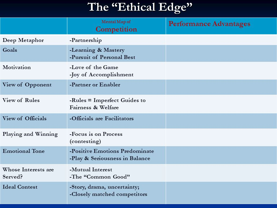 The Ethical Edge Mental Map of Competition Performance Advantages Deep Metaphor-Partnership Goals-Learning & Mastery -Pursuit of Personal Best Motivation-Love of the Game -Joy of Accomplishment View of Opponent-Partner or Enabler View of Rules-Rules = Imperfect Guides to Fairness & Welfare View of Officials-Officials are Facilitators Playing and Winning-Focus is on Process (contesting) Emotional Tone-Positive Emotions Predominate -Play & Seriousness in Balance Whose Interests are Served.