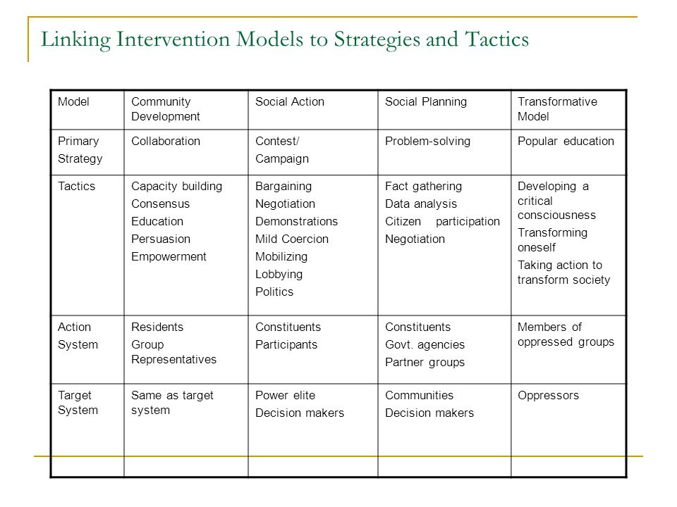 Linking Intervention Models to Strategies and Tactics ModelCommunity Development Social ActionSocial PlanningTransformative Model Primary Strategy CollaborationContest/ Campaign Problem-solvingPopular education TacticsCapacity building Consensus Education Persuasion Empowerment Bargaining Negotiation Demonstrations Mild Coercion Mobilizing Lobbying Politics Fact gathering Data analysis Citizen participation Negotiation Developing a critical consciousness Transforming oneself Taking action to transform society Action System Residents Group Representatives Constituents Participants Constituents Govt.