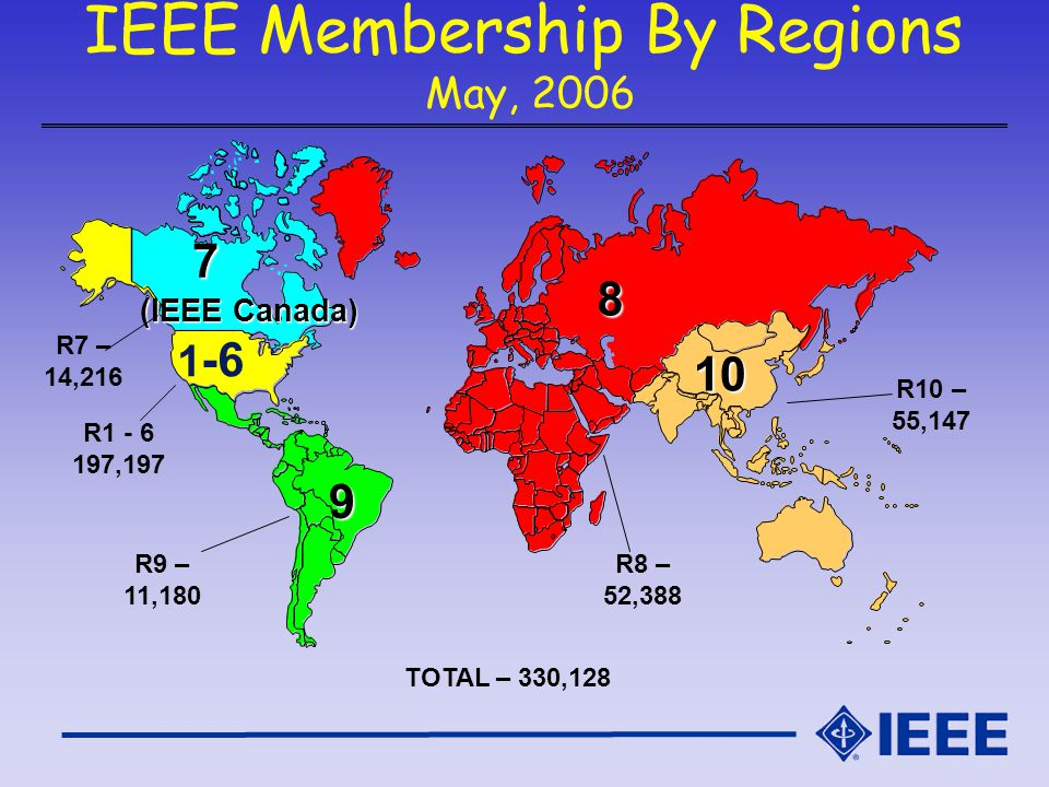 IEEE Membership By Regions May, 2006 R8 – 52,388 R10 – 55,147 R7 – 14,216 R1 - 6 197,197 R9 – 11,180 TOTAL – 330,128