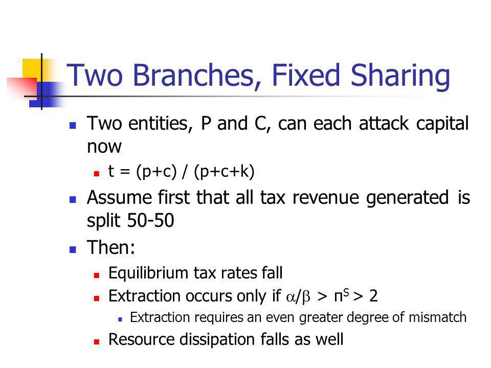 Two Branches, Fixed Sharing Two entities, P and C, can each attack capital now t = (p+c) / (p+c+k) Assume first that all tax revenue generated is split 50-50 Then: Equilibrium tax rates fall Extraction occurs only if / > π S > 2 Extraction requires an even greater degree of mismatch Resource dissipation falls as well