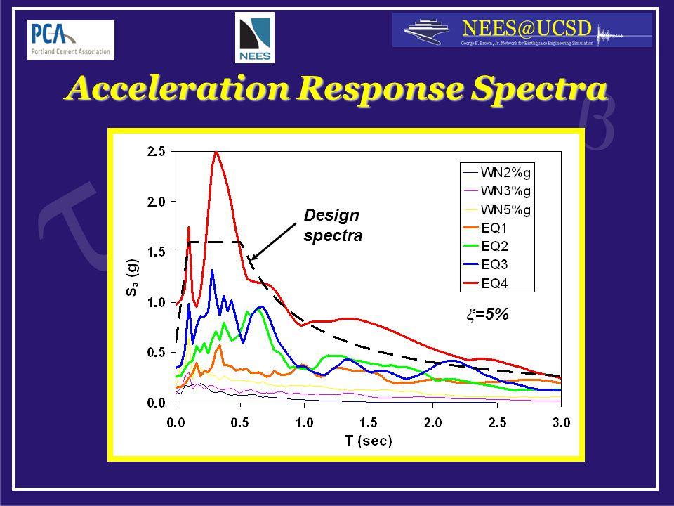 Acceleration Response Spectra =5% Design spectra