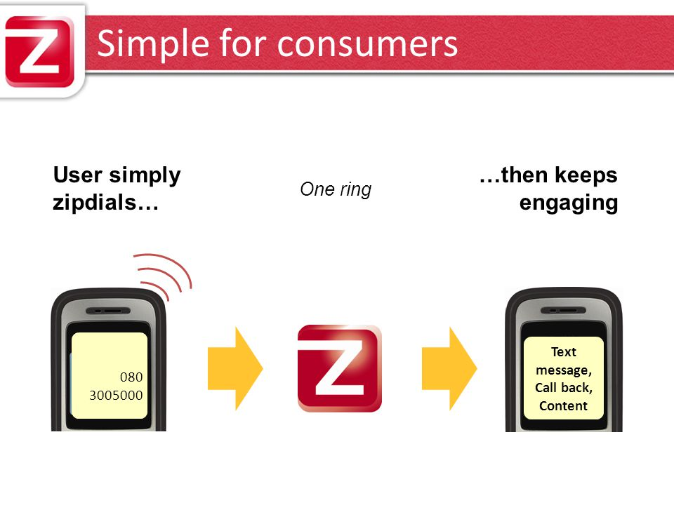 Simple for consumers Text message, Call back, Content 080 3005000 User simply zipdials… …then keeps engaging One ring