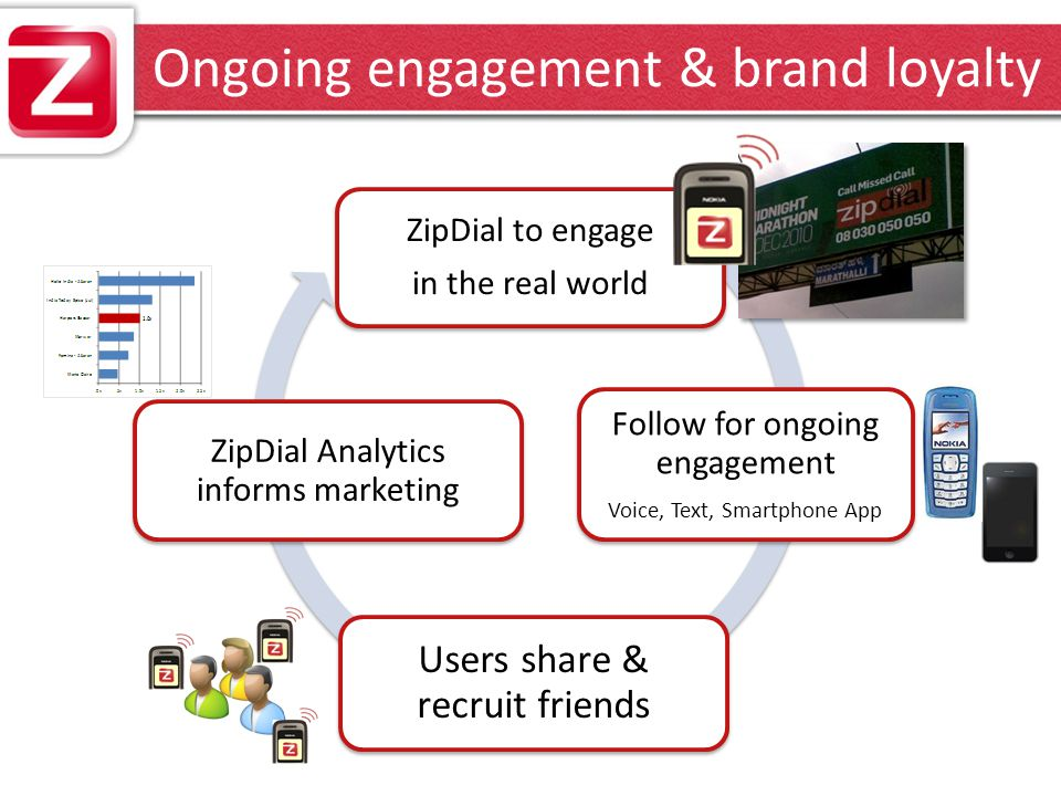 Rich analytics drives higher ROI ZipDial Analytics: Product Performance & Campaign Management – Tracking ROI on Media &Creatives Engagement Flows – Tracking user lifecycle User Analysis – Profiling across campaign engagement