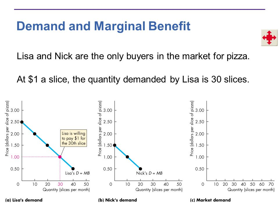 Demand and Marginal Benefit Lisa and Nick are the only buyers in the market for pizza. At $1 a slice, the quantity demanded by Lisa is 30 slices.