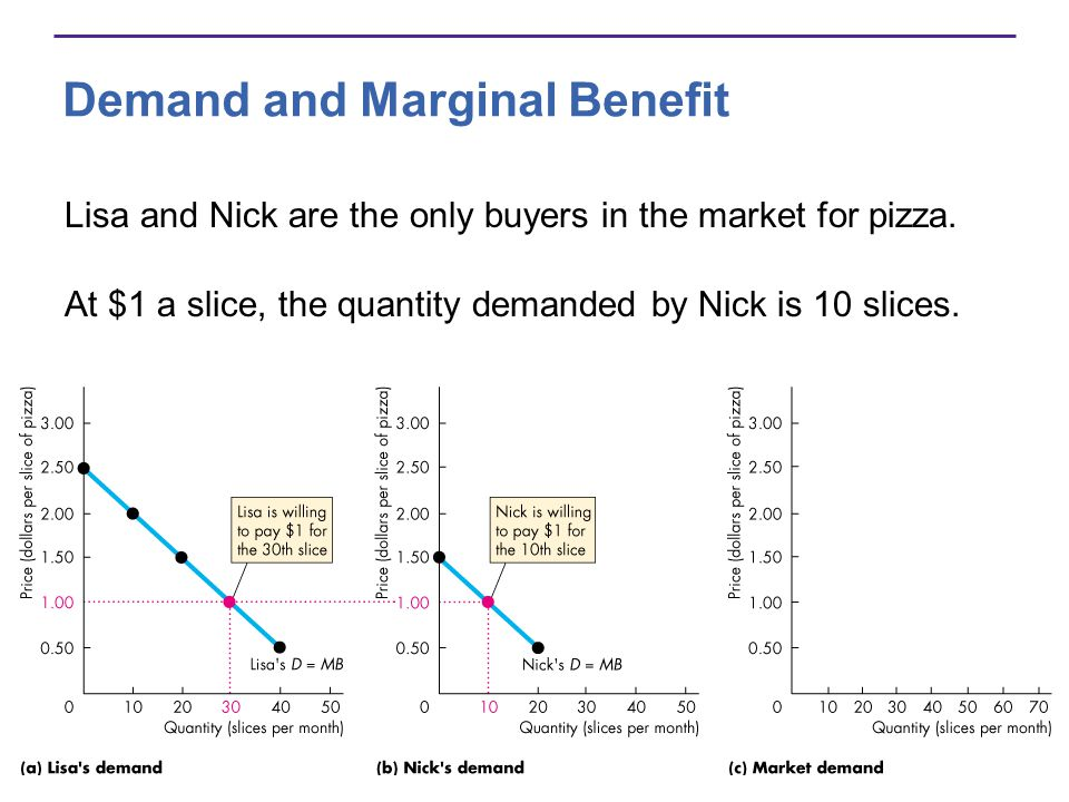 Demand and Marginal Benefit Lisa and Nick are the only buyers in the market for pizza. At $1 a slice, the quantity demanded by Nick is 10 slices.