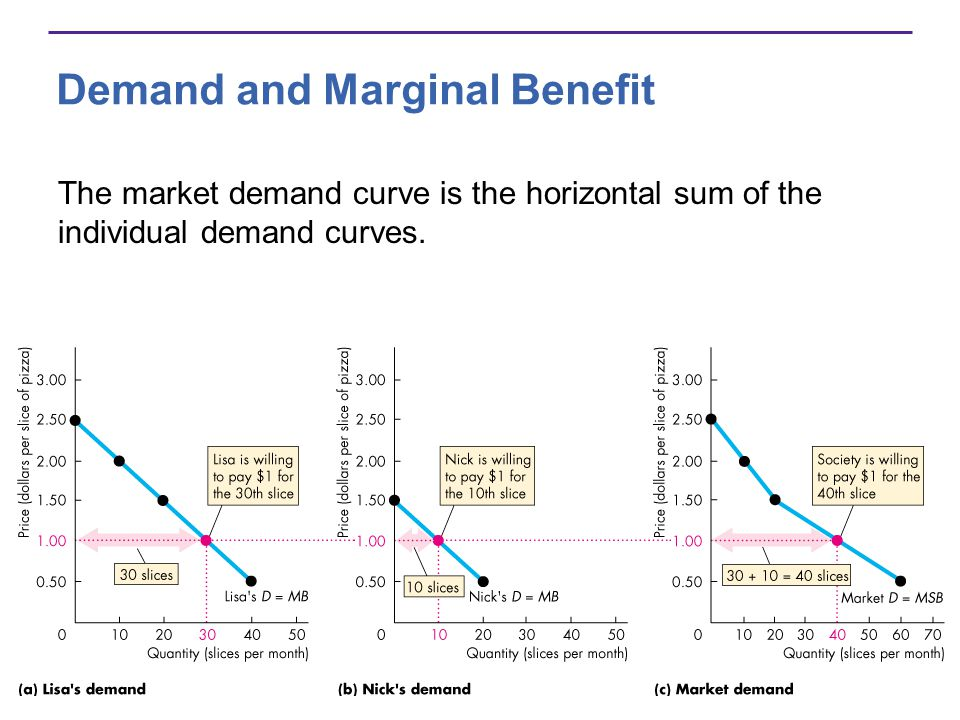 Demand and Marginal Benefit The market demand curve is the horizontal sum of the individual demand curves.