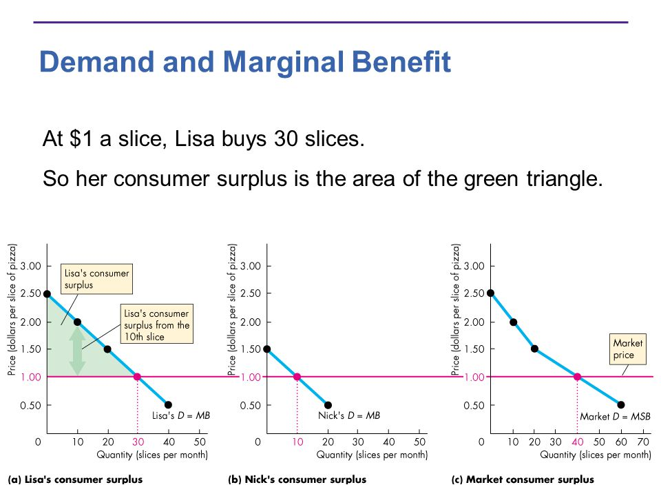 Demand and Marginal Benefit At $1 a slice, Lisa buys 30 slices. So her consumer surplus is the area of the green triangle.