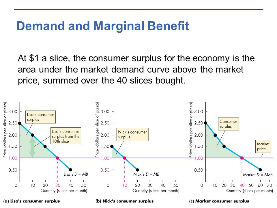 Demand and Marginal Benefit At $1 a slice, the consumer surplus for the economy is the area under the market demand curve above the market price, summ