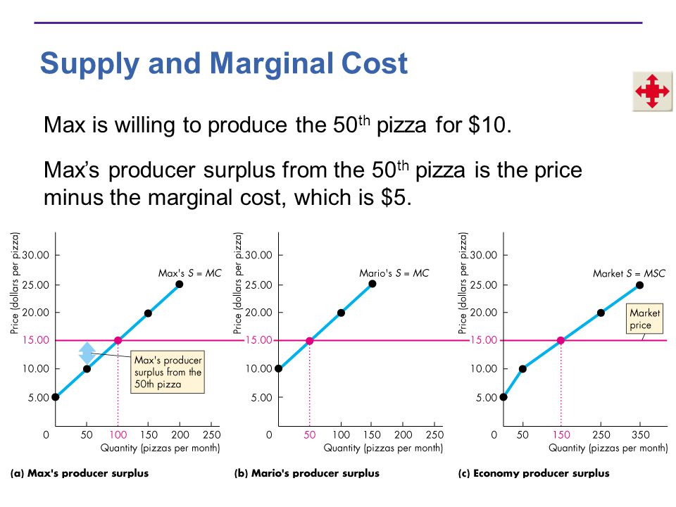 Supply and Marginal Cost Max is willing to produce the 50 th pizza for $10. Maxs producer surplus from the 50 th pizza is the price minus the marginal