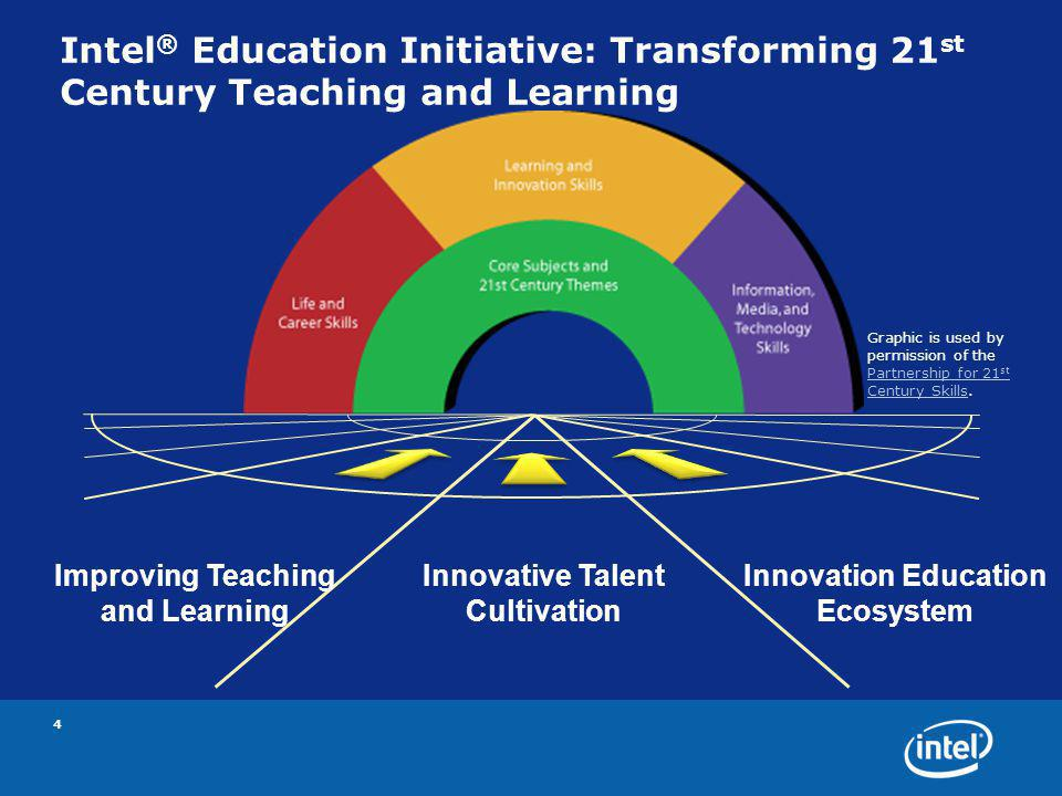 Intel ® Education Initiative: Transforming 21 st Century Teaching and Learning 4 Innovative Talent Cultivation Improving Teaching and Learning Innovation Education Ecosystem Graphic is used by permission of the Partnership for 21 st Century Skills.