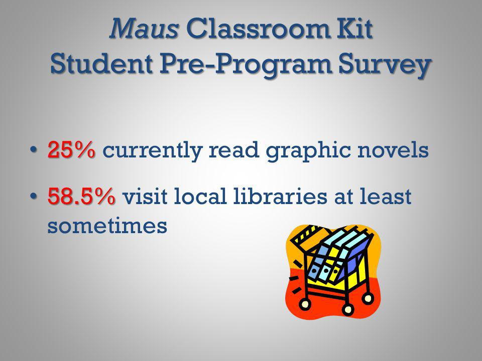 Maus Classroom Kit Student Pre-Program Survey 25% 25% currently read graphic novels 58.5% 58.5% visit local libraries at least sometimes