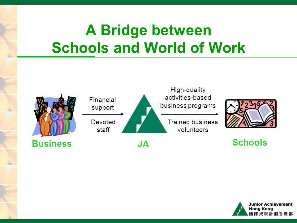 JA Program evaluations 2005/06 – results confirm the value of programs % of respondents agree thatStudentsTeachersVolunteers 03/0404/0505/0603/0404/0505/0603/0404/0505/06 Business Volunteers are a valuable component of the program 87% 88%97%93%95%88%98% JA program was an effective way to learn 84%85%81%100%88%93%94%91%92%92% Interested in participating more JA programs 78%82%80%89%84%87%78%92%87% The Impact Created