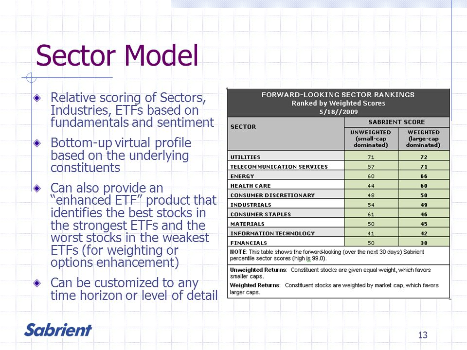 13 Sector Model Relative scoring of Sectors, Industries, ETFs based on fundamentals and sentiment Bottom-up virtual profile based on the underlying constituents Can also provide an enhanced ETF product that identifies the best stocks in the strongest ETFs and the worst stocks in the weakest ETFs (for weighting or options enhancement) Can be customized to any time horizon or level of detail