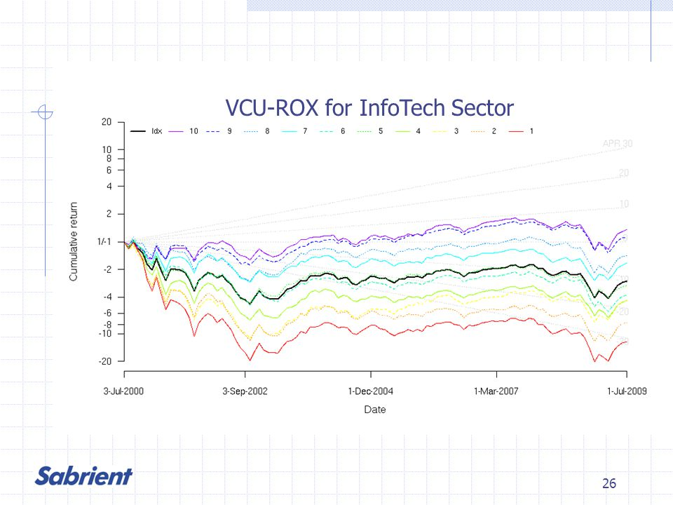26 VCU-ROX for InfoTech Sector