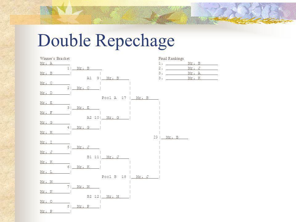 Double Repechage Winners BracketFinal Rankings Mr.