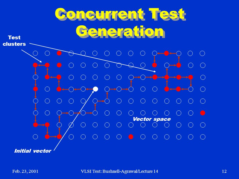 Feb. 23, 2001VLSI Test: Bushnell-Agrawal/Lecture 1412 Concurrent Test Generation Vector space Test clusters Initial vector