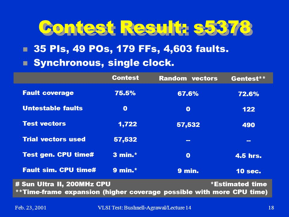 Feb. 23, 2001VLSI Test: Bushnell-Agrawal/Lecture 1418 Contest Result: s5378 n 35 PIs, 49 POs, 179 FFs, 4,603 faults. n Synchronous, single clock. Cont