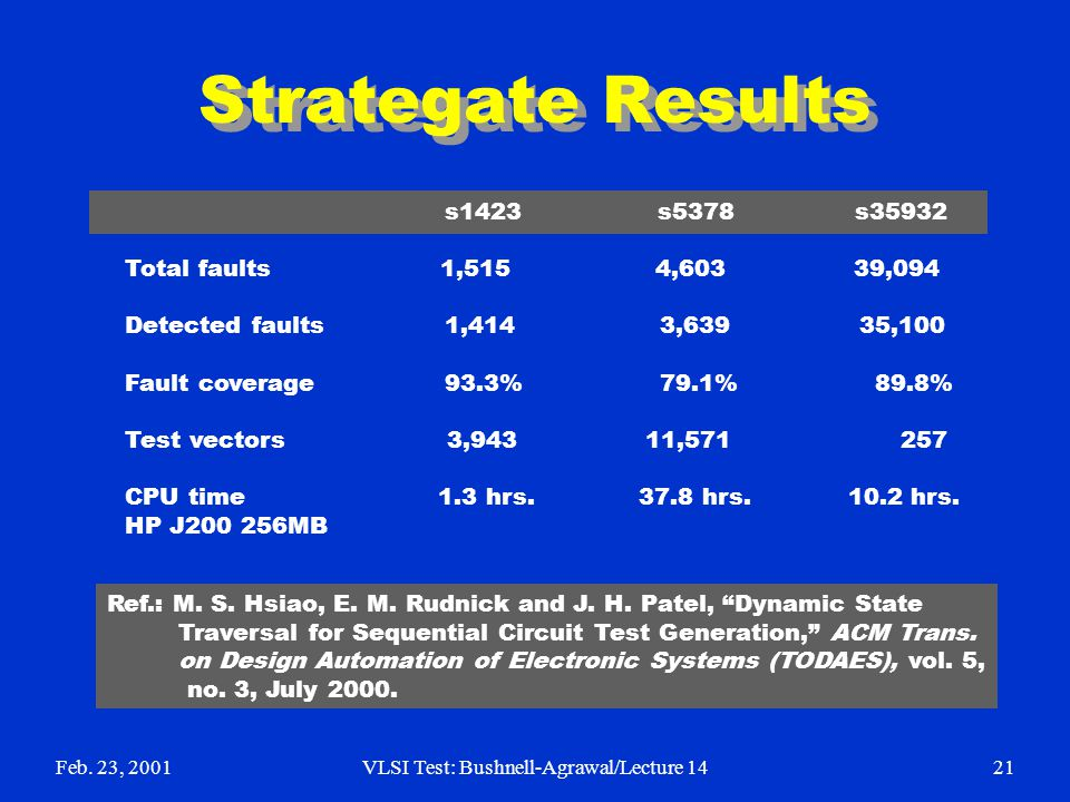Feb. 23, 2001VLSI Test: Bushnell-Agrawal/Lecture 1421 Strategate Results s1423 s5378 s35932 Total faults 1,515 4,603 39,094 Detected faults 1,414 3,63