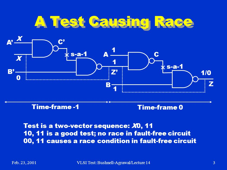 Feb. 23, 2001VLSI Test: Bushnell-Agrawal/Lecture 143 A Test Causing Race Z A B C s-a-1 Z A B C Time-frame 0 Time-frame -1 1 1 1 1/0 0 X X Test is a tw