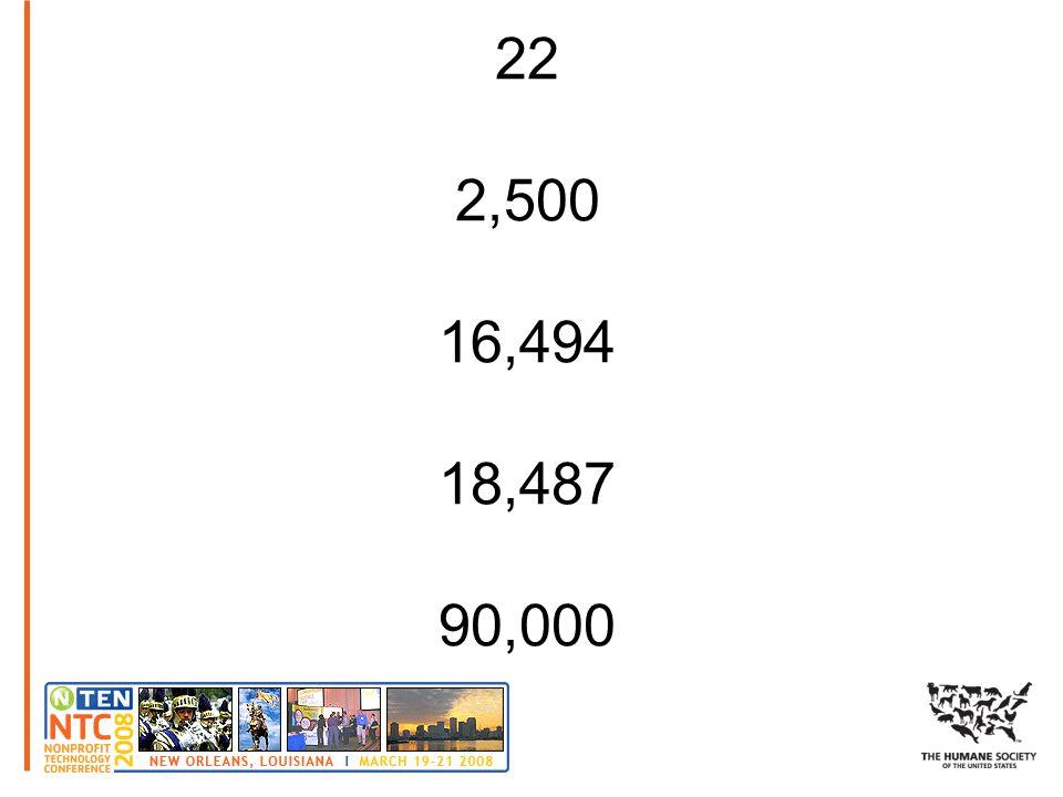 22 2,500 16,494 18,487 90,000