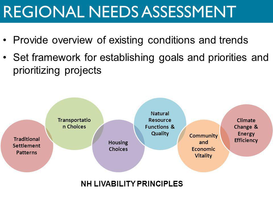 REGIONAL NEEDS ASSESSMENT Provide overview of existing conditions and trends Set framework for establishing goals and priorities and prioritizing proj