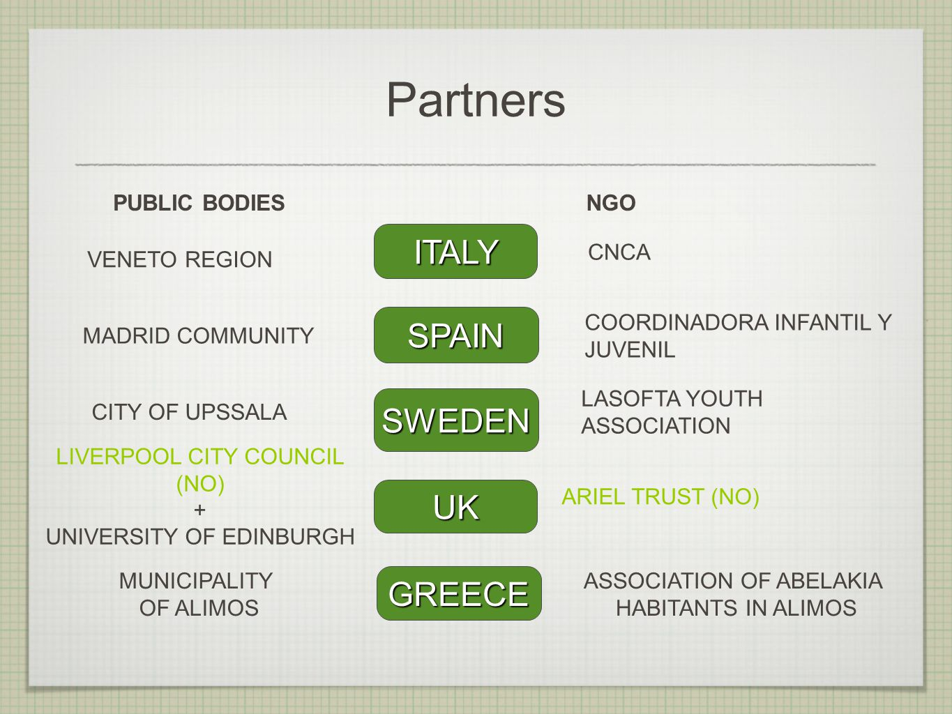 Partners PUBLIC BODIESNGO ITALY GREECE UK SPAIN VENETO REGION ARIEL TRUST (NO) COORDINADORA INFANTIL Y JUVENIL MADRID COMMUNITY CITY OF UPSSALA CNCA SWEDEN LASOFTA YOUTH ASSOCIATION LIVERPOOL CITY COUNCIL (NO) + UNIVERSITY OF EDINBURGH MUNICIPALITY OF ALIMOS ASSOCIATION OF ABELAKIA HABITANTS IN ALIMOS