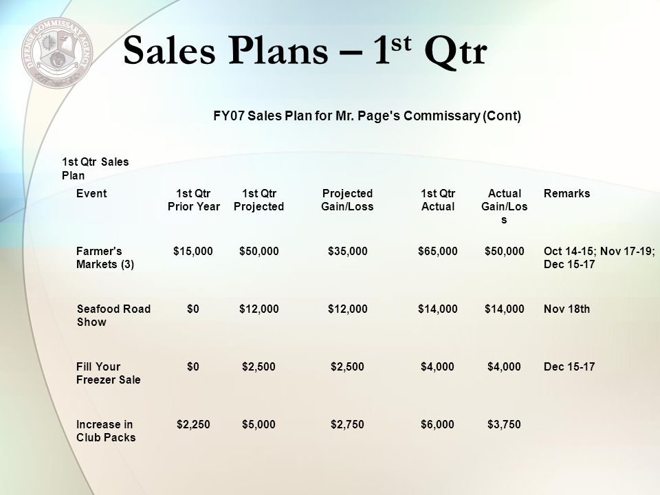Sales Plans – 1 st Qtr FY07 Sales Plan for Mr. Page's Commissary (Cont) 1st Qtr Sales Plan Event1st Qtr Prior Year 1st Qtr Projected Projected Gain/Lo