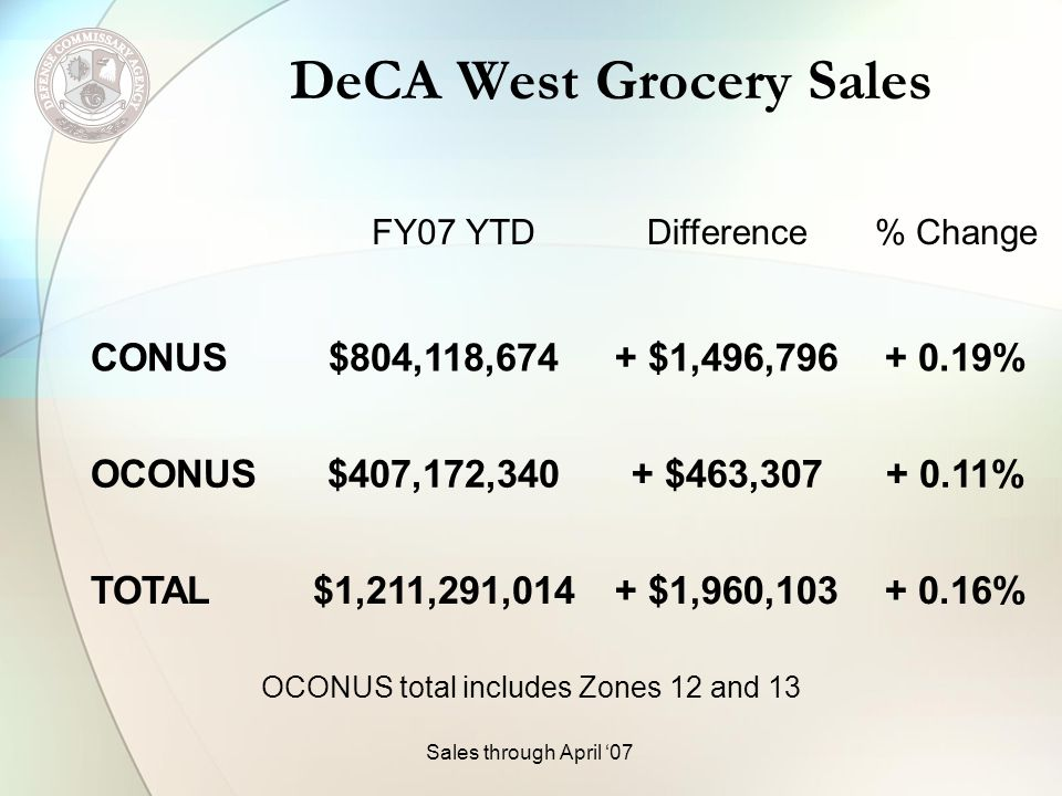 Zone 6 Grocery Sales FY07 YTDDifference% Change Corpus Christi$ 5,044,696- $ 169,110- 3.24% Dyess AFB$ 5,287,082- $ 93,398- 1.74% Fort Hood 1$ 21,482,162$ 1,368,820+ 6.81% Fort Hood 2$ 11,513,703$ 317,593+ 2.84% Ft Sam Houston$ 24,355,704- $ 479,705- 1.93% Goodfellow AFB$ 4,310,204- $ 333,212- 7.18% Sales through April 07