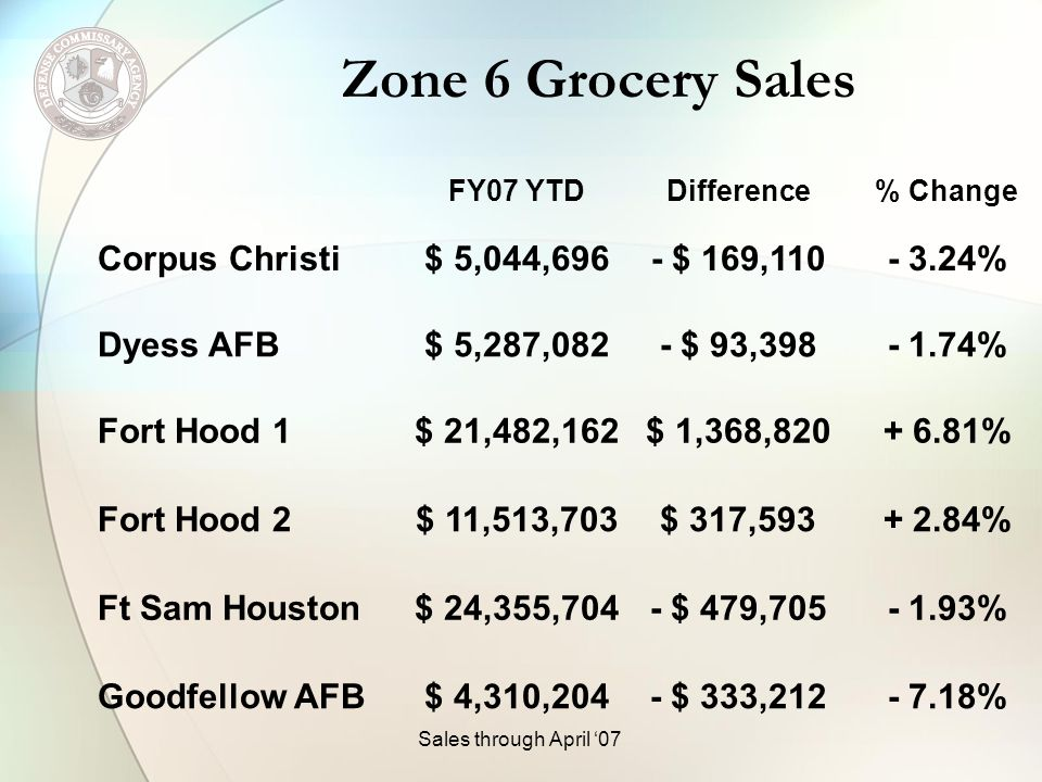 Zone 6 Grocery Sales FY07 YTDDifference% Change Kingsville NAs$ 542,768- $ 35,214+ 6.94% Lackland AFB$ 24,692,605+ $ 1,795+ 0.01% Laughlin AFB$ 1,902,540- $ 5,743- 0.30% Randolph AFB$ 23,565,483$ 3,048,936+ 14.86% Zone Total$ 122,696,945+ $ 3,691,189+ 3.10% Sales through April 07