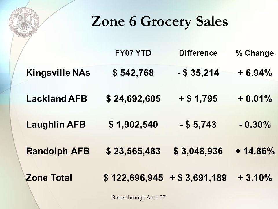 Zone 8 Grocery Sales FY07 YTDDifference% Change Altus AFB$ 3,998,476- $ 98,250- 2.40% Cannon AFB$ 4,107,043- $ 298,274- 6.77% Fort Bliss$ 26,007,072- $ 542,610- 2.04% Fort Sill$ 15,923,306$ 2,418,240+ 17.91% Holloman AFB$ 6,699,135- $ 175,739- 2.56% Kirtland AFB$ 19,679,102- $450,191- 2.24% Sales through April 07