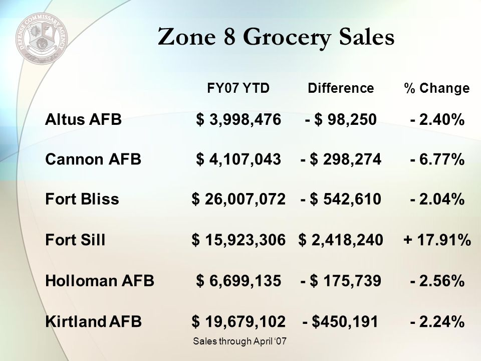 Zone 8 Grocery Sales FY07 YTDDifference% Change McConnell AFB$ 9,566,717 $ 53,371+ 0.56% Sheppard AFB$ 8,976,687- $ 85,917- 0.95% Tinker AFB$ 21,145,281- $ 479,401- 2.22% Vance AFB$ 2,668,062- $ 43,441- 1.60% White Sands$ 1,371,564- $ 92,897- 6.34% Zone Total $ 120,142,446 $ 204,892 + 0.17% Sales through April 07