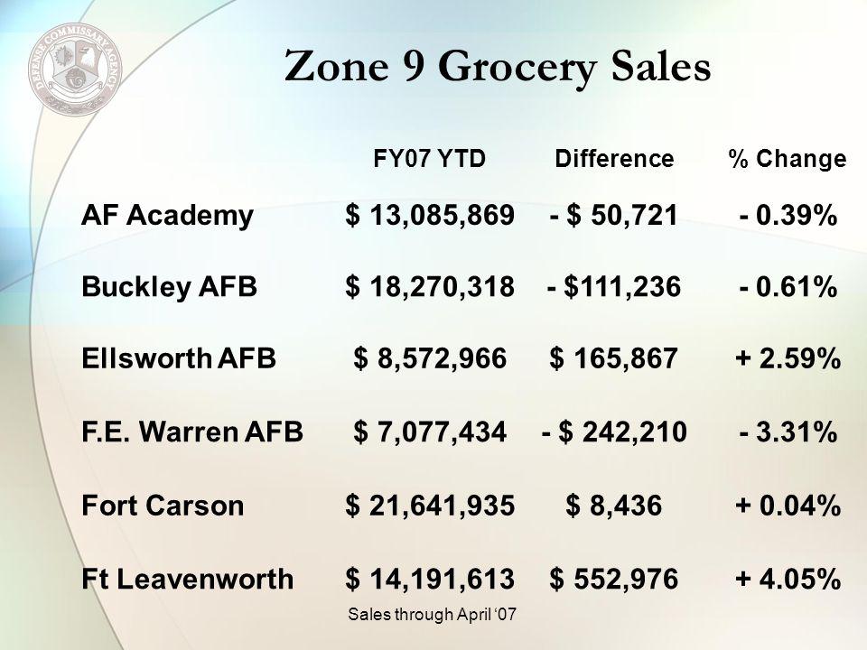 Zone 9 Grocery Sales FY07 YTDDifference% Change AF Academy$ 13,085,869- $ 50,721- 0.39% Buckley AFB$ 18,270,318- $111,236- 0.61% Ellsworth AFB$ 8,572,966$ 165,867+ 2.59% F.E.