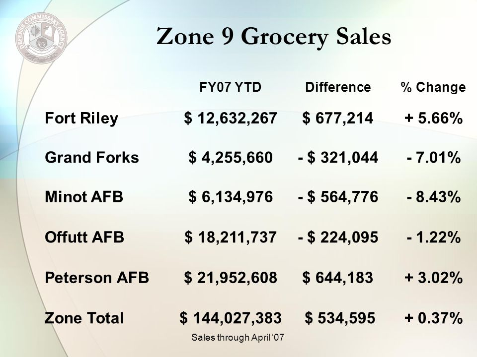 Zone 9 Grocery Sales FY07 YTDDifference% Change Fort Riley$ 12,632,267$ 677,214+ 5.66% Grand Forks$ 4,255,660- $ 321,044- 7.01% Minot AFB$ 6,134,976- $ 564,776- 8.43% Offutt AFB$ 18,211,737- $ 224,095- 1.22% Peterson AFB$ 21,952,608$ 644,183+ 3.02% Zone Total$ 144,027,383 $ 534,595+ 0.37% Sales through April 07